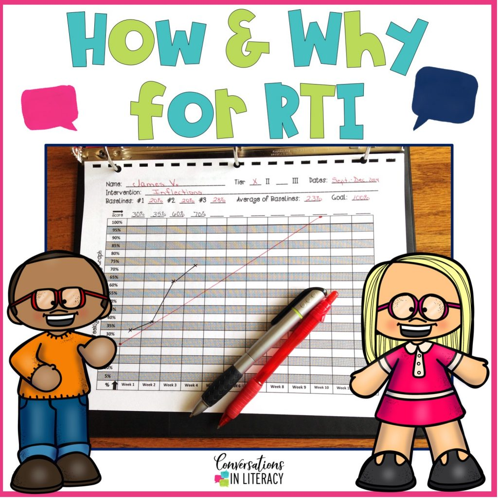 How and Why for RTI-RTI reading interventions for elementary struggling readers can be so successful with universal screenings, progress monitoring, and small group activities! #RTI #readinginterventions #classroom #elementary #conversationsinliteracy #kindergarten #first grade kindergarten, first grade, second grade, third grade, fourth grade, fifth grade