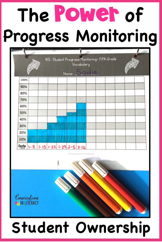 Data tracking forms and graphs for documenting student learning and progress in RtI.  Makes progress monitoring organized and effective.  #readinginterventions #guidedreading #data #classroomorganization #conversationsinliteracy #elementary #classroom #kindergarten #firstgrade #secondgrade #thirdgrade #fourthgrade #fifthgrade